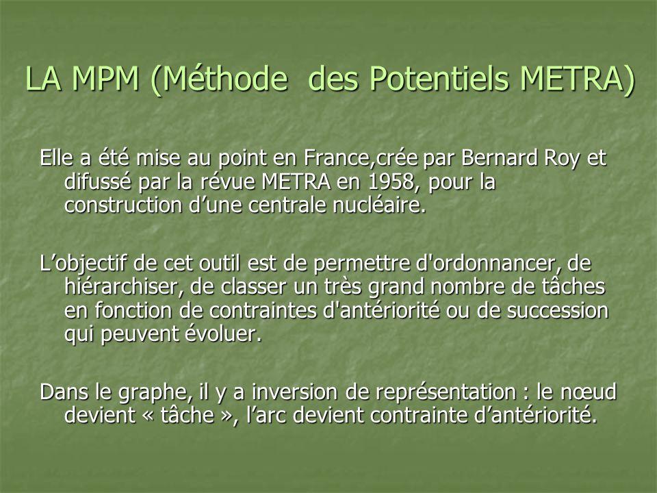 LA MPM (Méthode des Potentiels METRA) Elle a été mise au point en France,crée par Bernard Roy et difussé par la révue METRA en 1958, pour la construct