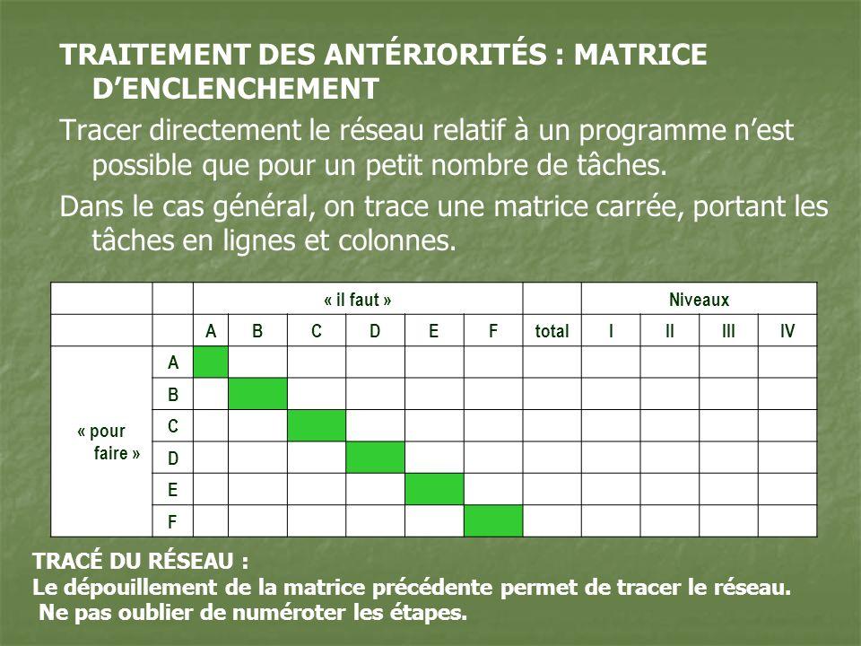 TRAITEMENT DES ANTÉRIORITÉS : MATRICE DENCLENCHEMENT Tracer directement le réseau relatif à un programme nest possible que pour un petit nombre de tâc