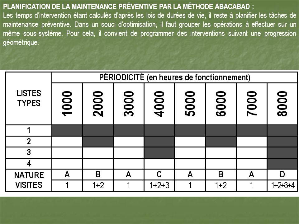 PLANIFICATION DE LA MAINTENANCE PRÉVENTIVE PAR LA MÉTHODE ABACABAD : Les temps dintervention étant calculés daprès les lois de durées de vie, il reste