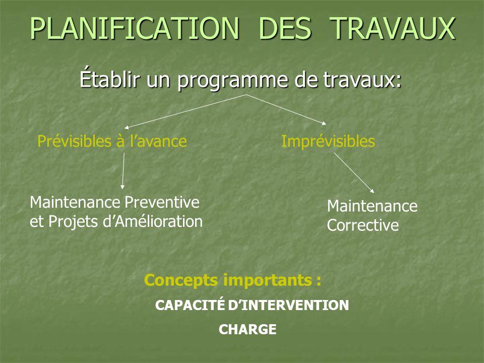 PLANIFICATION DES TRAVAUX Établir un programme de travaux: Prévisibles à lavance Maintenance Preventive et Projets dAmélioration Imprévisibles Mainten