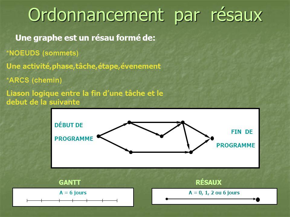 A = 6 jours Ordonnancement par résaux Une graphe est un résau formé de: *ARCS (chemin) Liason logique entre la fin dune tâche et le debut de la suivan