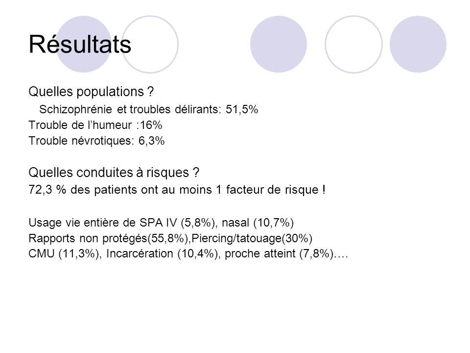 Résultats Quelles populations .