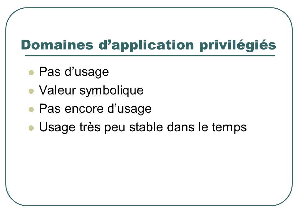 Domaines dapplication privilégiés Pas dusage Valeur symbolique Pas encore dusage Usage très peu stable dans le temps