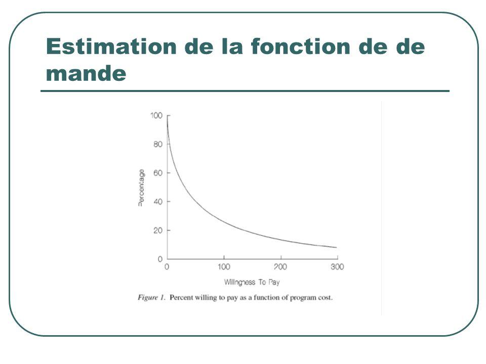 Estimation de la fonction de de mande