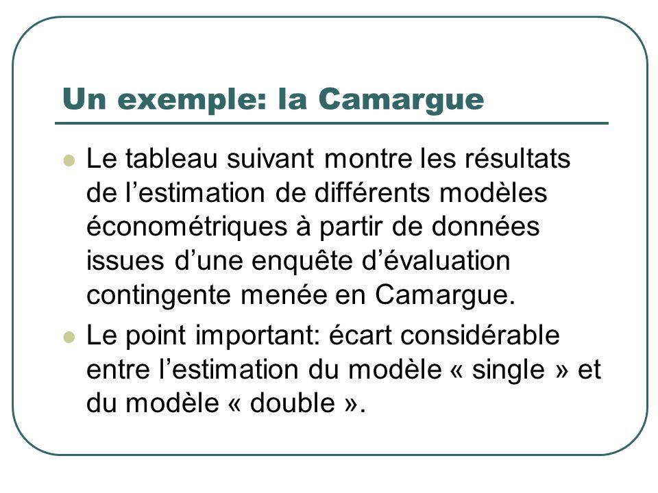 Un exemple: la Camargue Le tableau suivant montre les résultats de lestimation de différents modèles économétriques à partir de données issues dune en