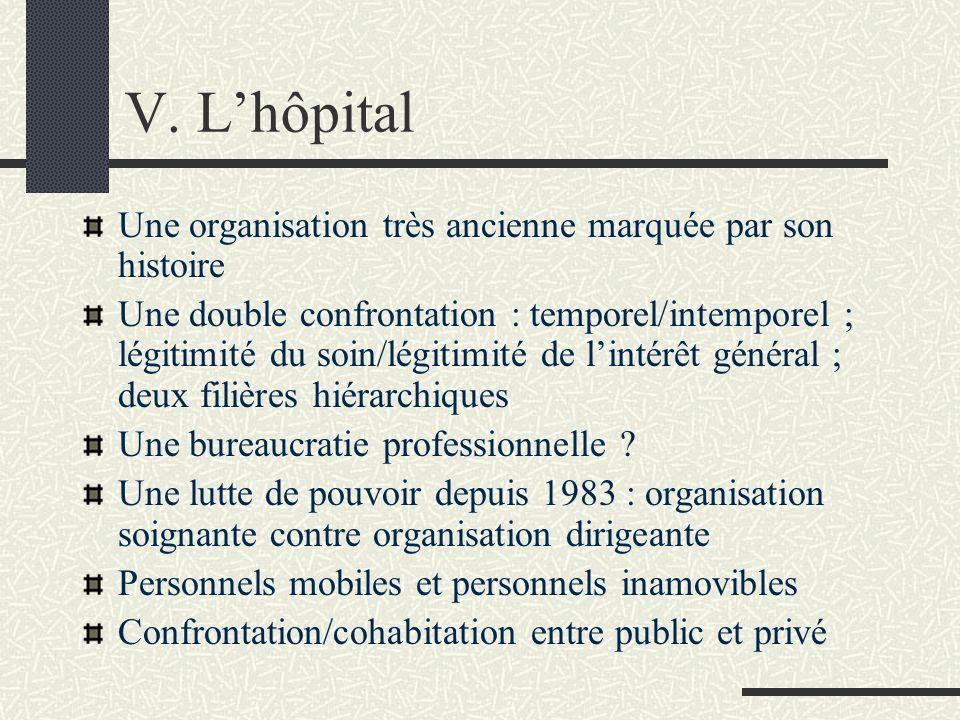 V. Lhôpital Une organisation très ancienne marquée par son histoire Une double confrontation : temporel/intemporel ; légitimité du soin/légitimité de