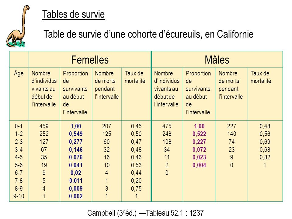 Tables de survie Campbell (3 e éd.) Tableau 52.1 : 1237 Table de survie dune cohorte décureuils, en Californie FemellesMâles ÂgeNombre dindividus viva