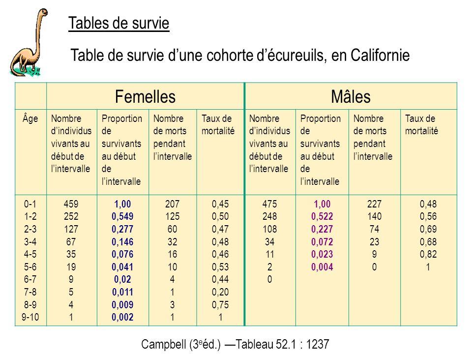 Tables de survie Campbell (3 e éd.) Tableau 52.1 : 1237 Table de survie dune cohorte décureuils, en Californie FemellesMâles ÂgeNombre dindividus vivants au début de lintervalle Proportion de survivants au début de lintervalle Nombre de morts pendant lintervalle Taux de mortalité Nombre dindividus vivants au début de lintervalle Proportion de survivants au début de lintervalle Nombre de morts pendant lintervalle Taux de mortalité 0-1 1-2 2-3 3-4 4-5 5-6 6-7 7-8 8-9 9-10 459 252 127 67 35 19 9 5 4 1 1,00 0,549 0,277 0,146 0,076 0,041 0,02 0,011 0,009 0,002 207 125 60 32 16 10 4 1 3 1 0,45 0,50 0,47 0,48 0,46 0,53 0,44 0,20 0,75 1 475 248 108 34 11 2 0 1,00 0,522 0,227 0,072 0,023 0,004 227 140 74 23 9 0 0,48 0,56 0,69 0,68 0,82 1