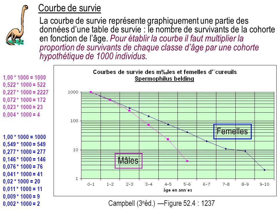 Courbe de survie Campbell (3 e éd.) Figure 52.4 : 1237 La courbe de survie représente graphiquement une partie des données dune table de survie : le nombre de survivants de la cohorte en fonction de lâge.