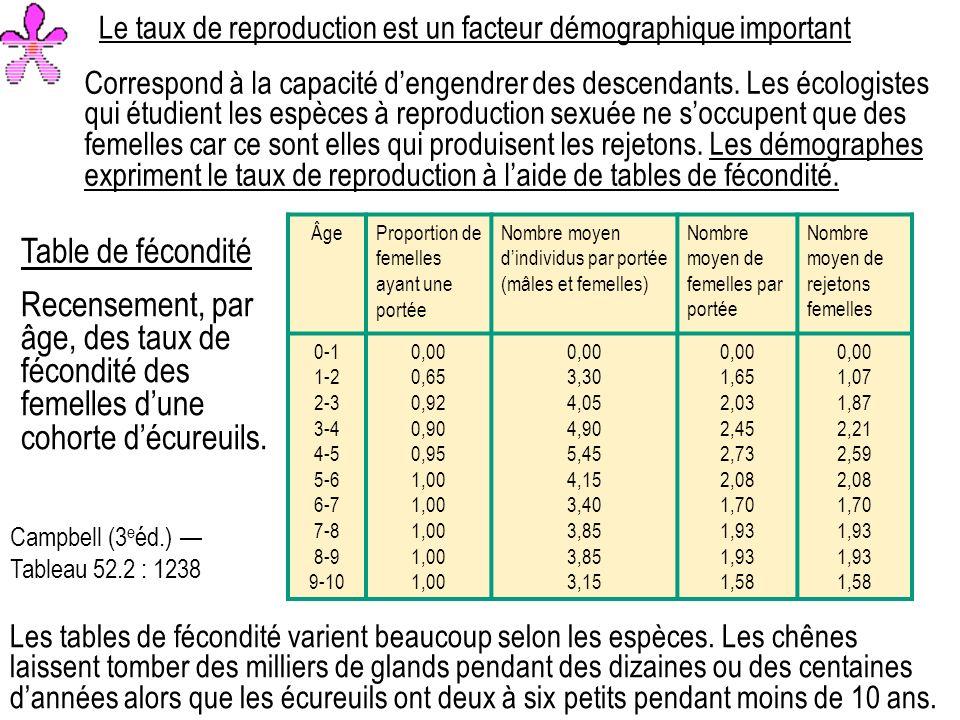 Le taux de reproduction est un facteur démographique important Correspond à la capacité dengendrer des descendants.