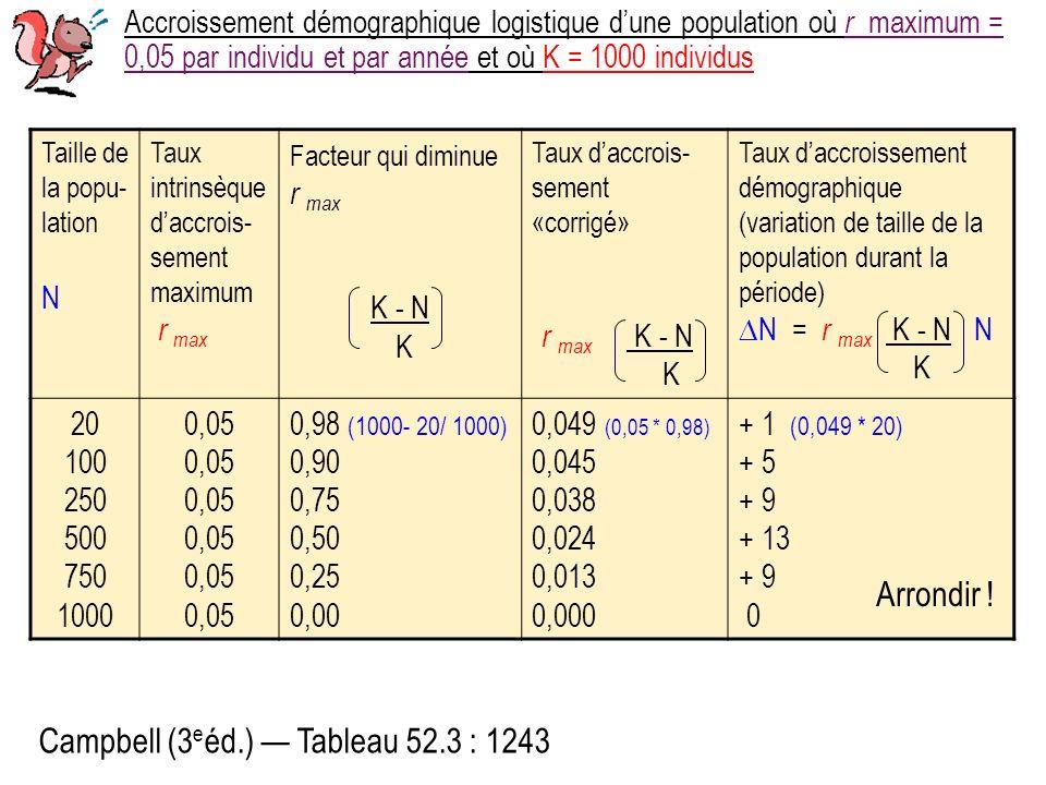 Accroissement démographique logistique dune population où r maximum = 0,05 par individu et par année et où K = 1000 individus Taille de la popu- lation N Taux intrinsèque daccrois- sement maximum r max Facteur qui diminue r max K - N K Taux daccrois- sement «corrigé» r max K - N K Taux daccroissement démographique (variation de taille de la population durant la période) N = r max K - N N K 20 100 250 500 750 1000 0,05 0,98 (1000- 20/ 1000) 0,90 0,75 0,50 0,25 0,00 0,049 (0,05 * 0,98) 0,045 0,038 0,024 0,013 0,000 + 1 (0,049 * 20) + 5 + 9 + 13 + 9 0 Campbell (3 e éd.) Tableau 52.3 : 1243 Arrondir !