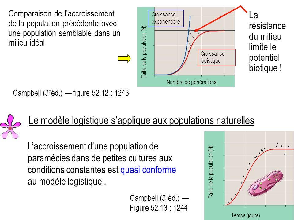 Campbell (3 e éd.) Figure 52.13 : 1244 Laccroissement dune population de paramécies dans de petites cultures aux conditions constantes est quasi conforme au modèle logistique.
