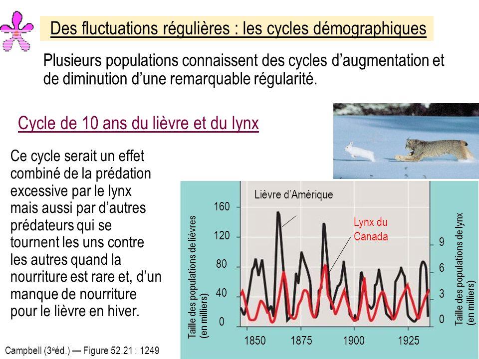 Des fluctuations régulières : les cycles démographiques Plusieurs populations connaissent des cycles daugmentation et de diminution dune remarquable régularité.
