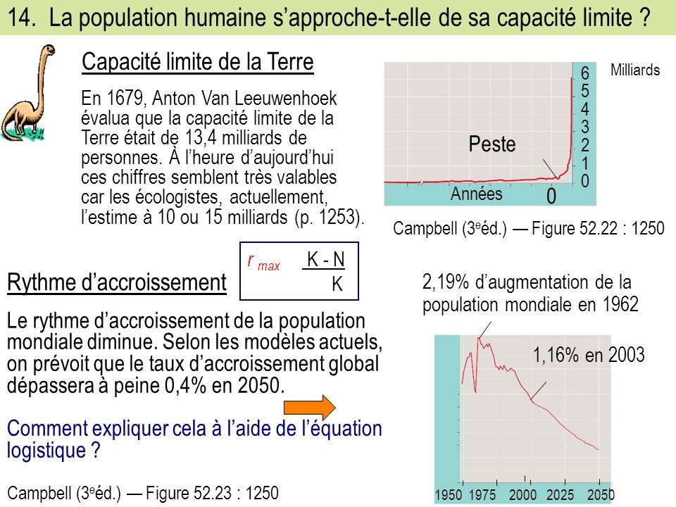 14.La population humaine sapproche-t-elle de sa capacité limite .