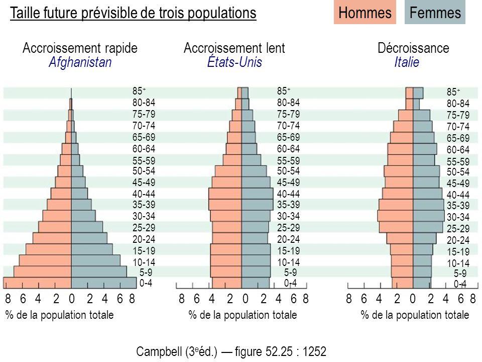Taille future prévisible de trois populations Accroissement rapide Afghanistan Accroissement lent États-Unis Décroissance Italie HommesFemmes 8 6 4 2 0 2 4 6 8 85 + 80-84 75-79 70-74 65-69 60-64 55-59 50-54 45-49 40-44 35-39 30-34 25-29 20-24 15-19 10-14 5-9 0-4 Campbell (3 e éd.) figure 52.25 : 1252 8 6 4 2 0 2 4 6 8 % de la population totale % de la population totale % de la population totale 85 + 80-84 75-79 70-74 65-69 60-64 55-59 50-54 45-49 40-44 35-39 30-34 25-29 20-24 15-19 10-14 5-9 0-4 85 + 80-84 75-79 70-74 65-69 60-64 55-59 50-54 45-49 40-44 35-39 30-34 25-29 20-24 15-19 10-14 5-9 0-4