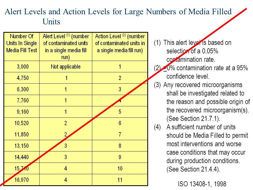 Frédéric Laban – flaban@wanadoo.fr Media Fills Exigences FDA : Taux de Contamination –Si lot inférieur à 5,000 Faire le media fill sur la taille de lot maximale »FDA APG, 9/04; IX-A-4, p.