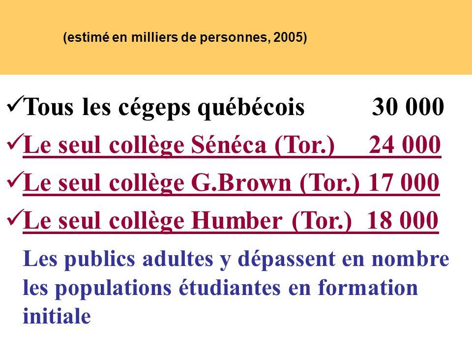 (estimé en milliers de personnes, 2005) Tous les cégeps québécois 30 000 Le seul collège Sénéca (Tor.) 24 000 Le seul collège G.Brown (Tor.) 17 000 Le seul collège Humber (Tor.) 18 000 Les publics adultes y dépassent en nombre les populations étudiantes en formation initiale