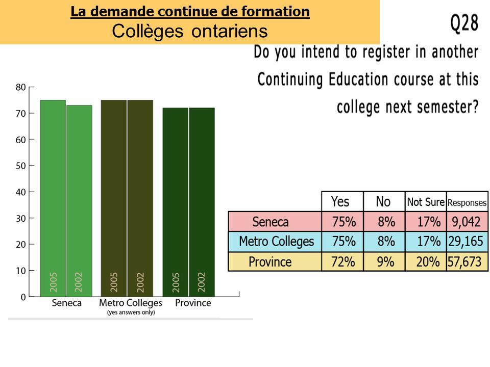 La demande continue de formation Collèges ontariens