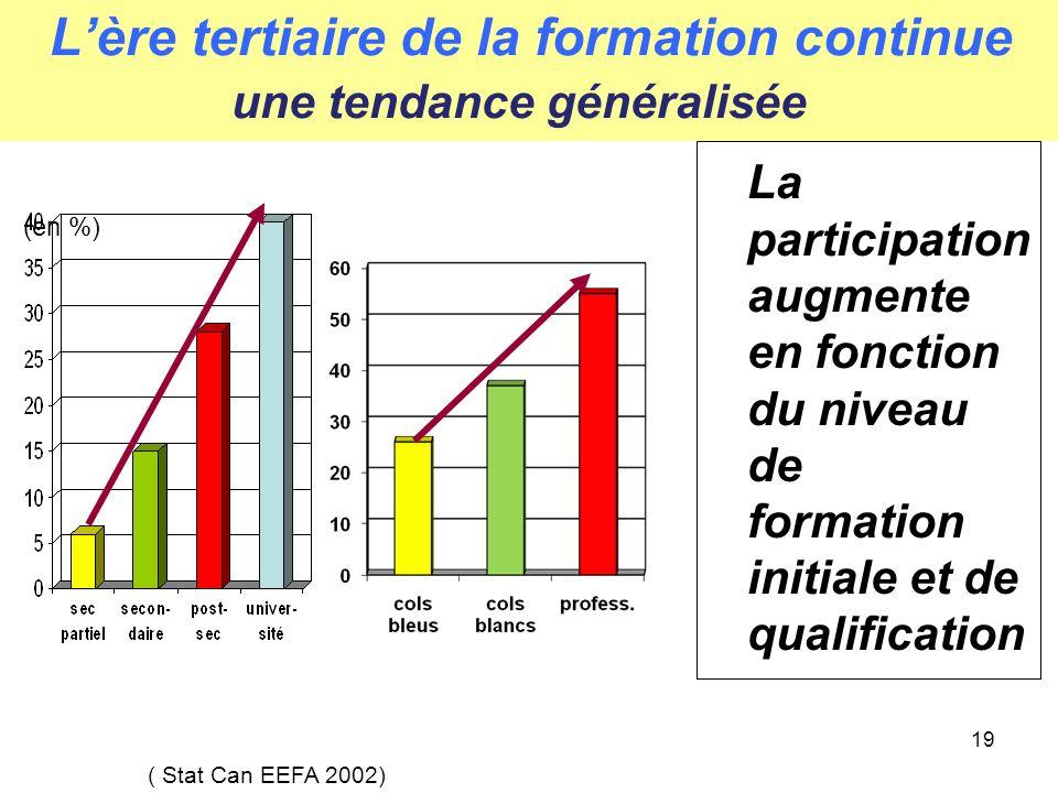 19 Lère tertiaire de la formation continue une tendance généralisée La participation augmente en fonction du niveau de formation initiale et de qualification ( Stat Can EEFA 2002) (en %)
