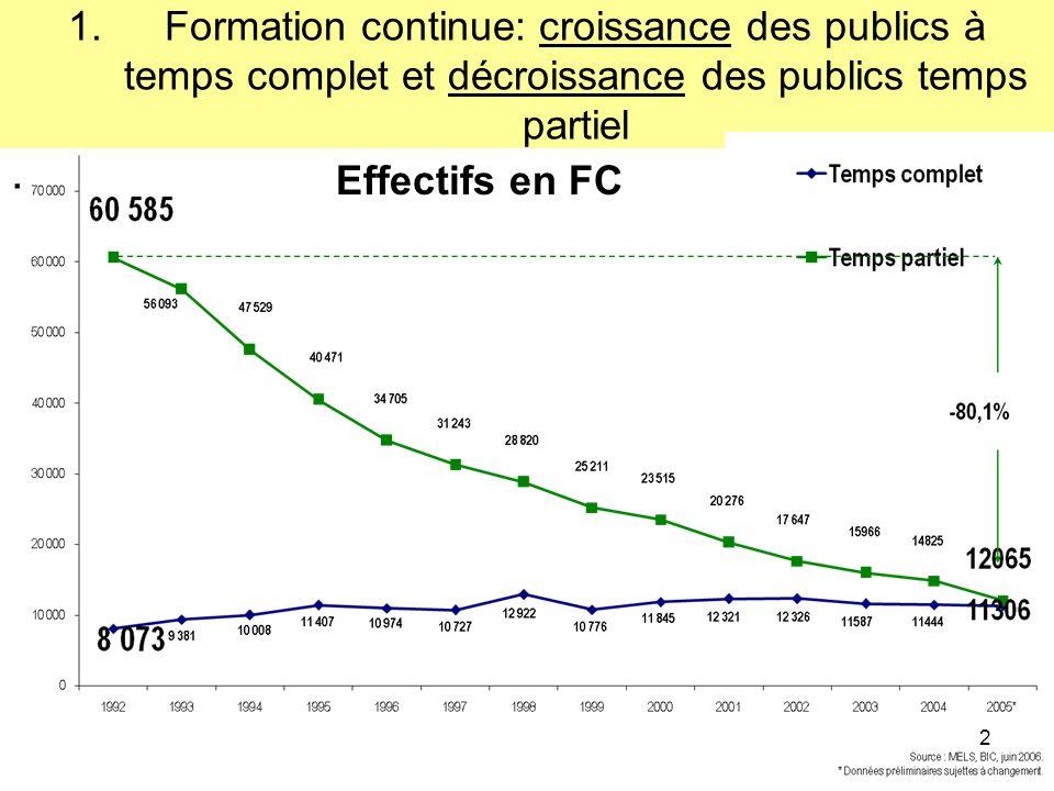2 1.Formation continue: croissance des publics à temps complet et décroissance des publics temps partiel.