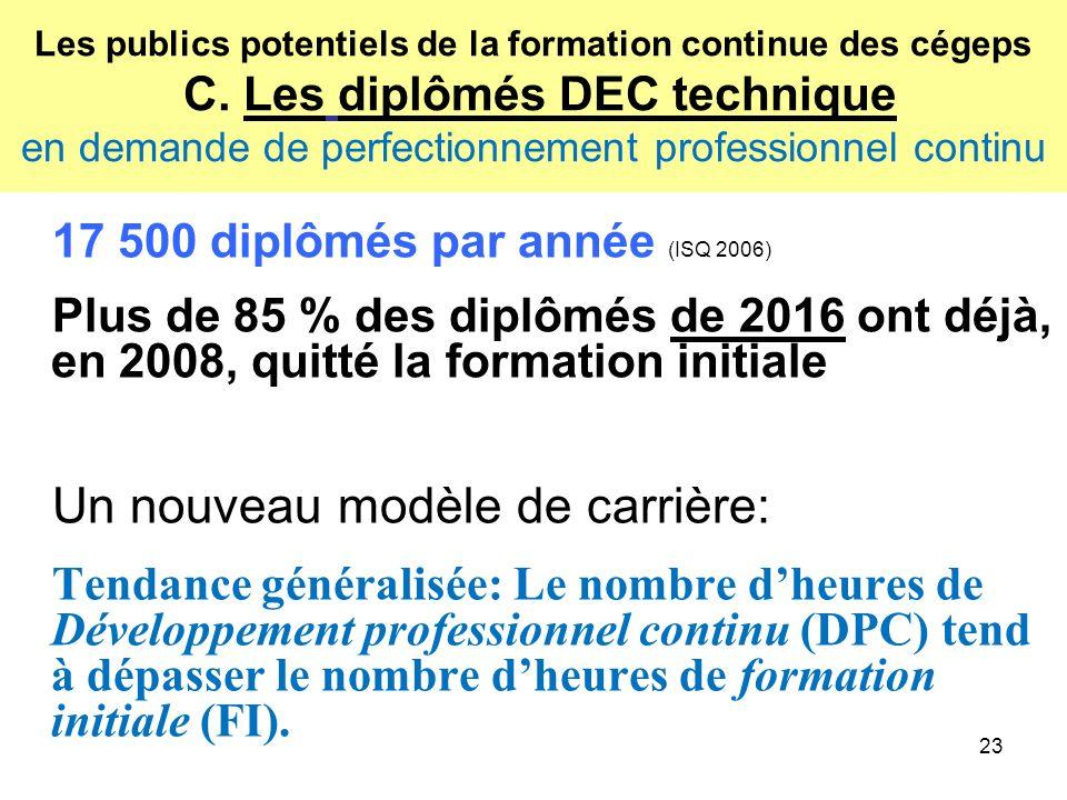 23 Les publics potentiels de la formation continue des cégeps C.