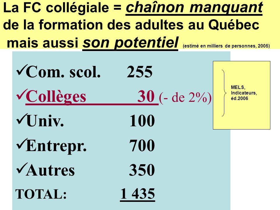 La FC collégiale = chaînon manquant de la formation des adultes au Québec mais aussi son potentiel (estimé en milliers de personnes, 2005) Com.
