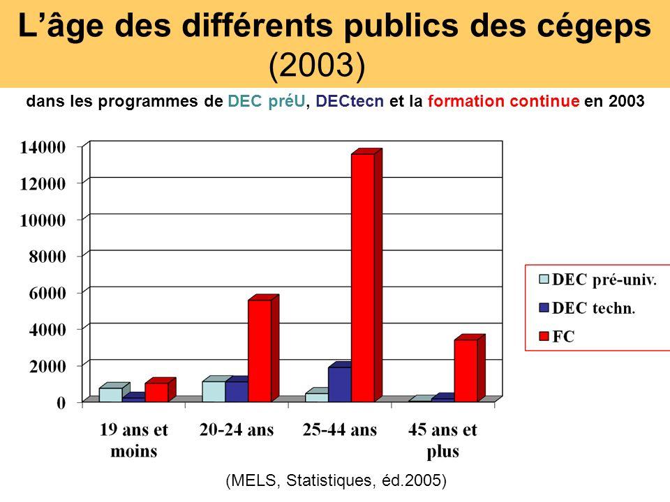 Lâge des différents publics des cégeps (2003) (MELS, Statistiques, éd.2005) dans les programmes de DEC préU, DECtecn et la formation continue en 2003