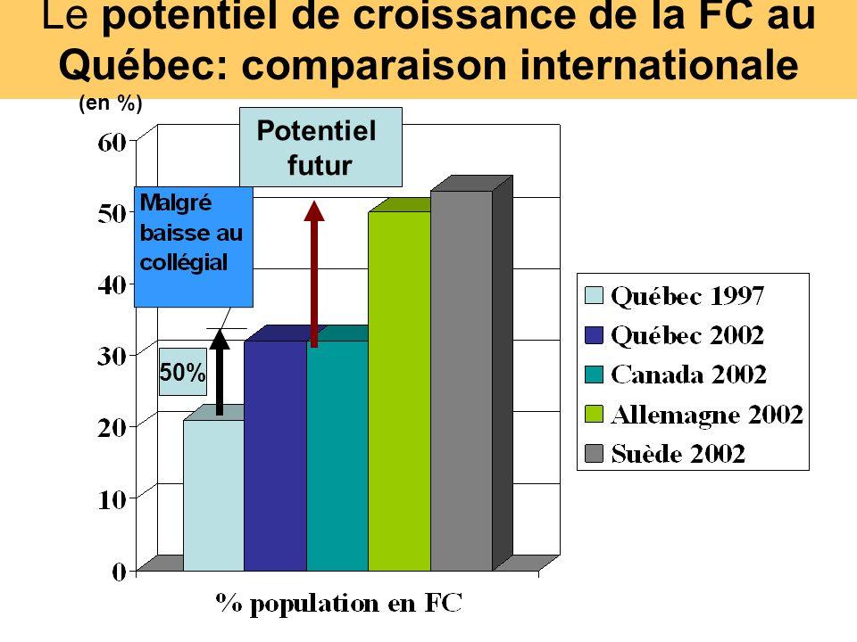 Le potentiel de croissance de la FC au Québec: comparaison internationale 50% Potentiel futur (en %)