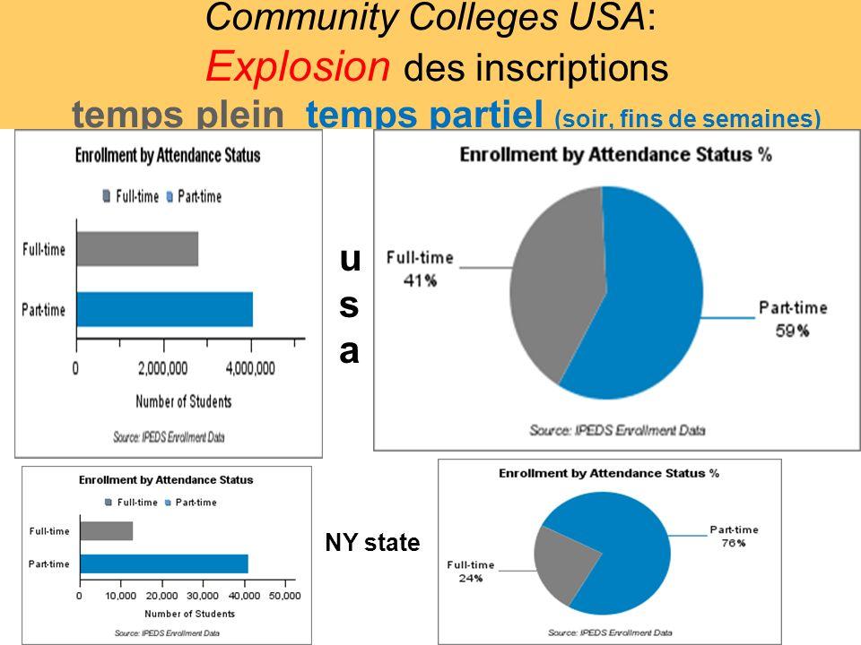 Community Colleges USA: Explosion des inscriptions temps plein temps partiel (soir, fins de semaines) NY state usausa