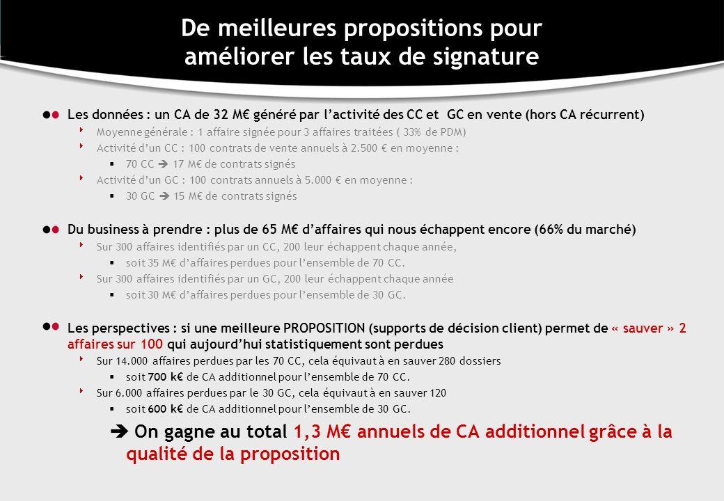 De meilleures propositions pour améliorer les taux de signature Les données : un CA de 32 M généré par lactivité des CC et GC en vente (hors CA récurr