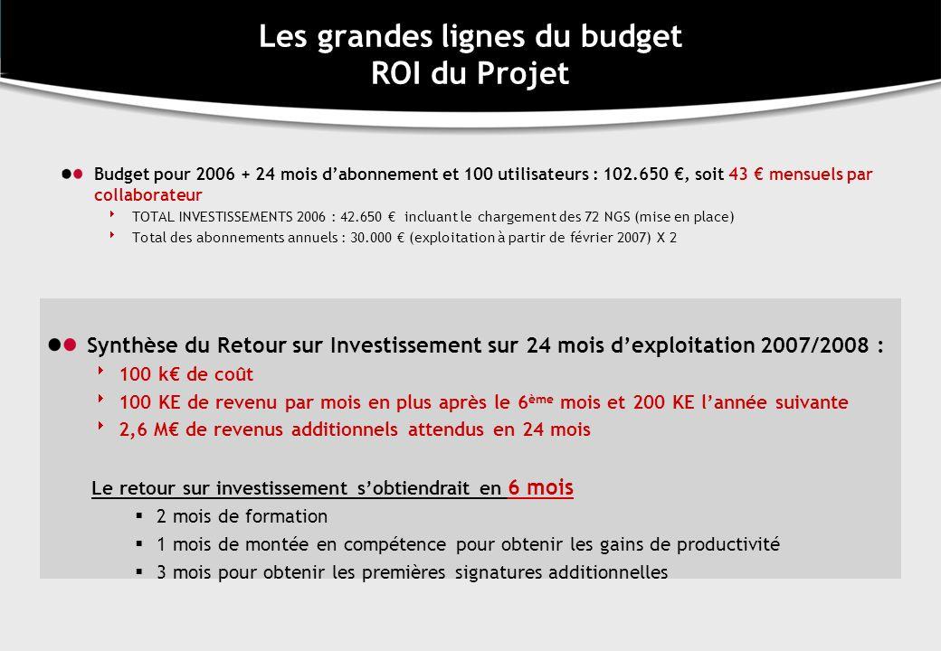 Les grandes lignes du budget ROI du Projet Budget pour 2006 + 24 mois dabonnement et 100 utilisateurs : 102.650, soit 43 mensuels par collaborateur TO