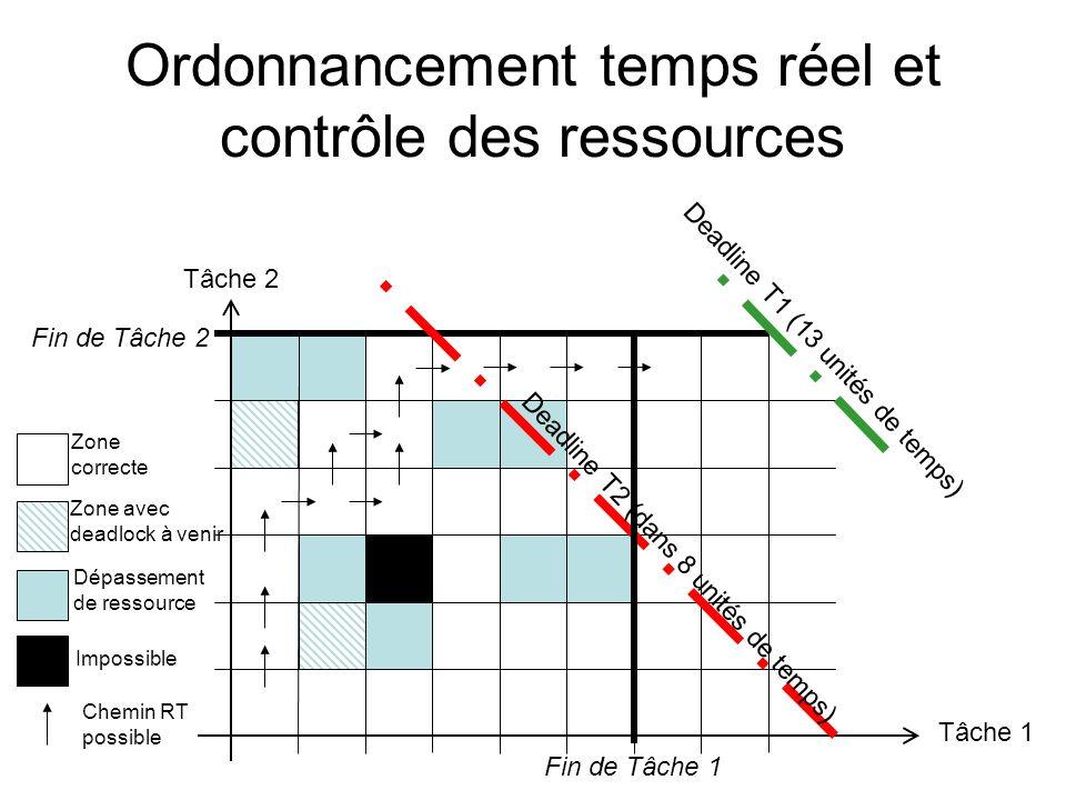 Ordonnancement temps réel et contrôle des ressources Tâche 1 Tâche 2 Impossible Dépassement de ressource Zone avec deadlock à venir Zone correcte Fin