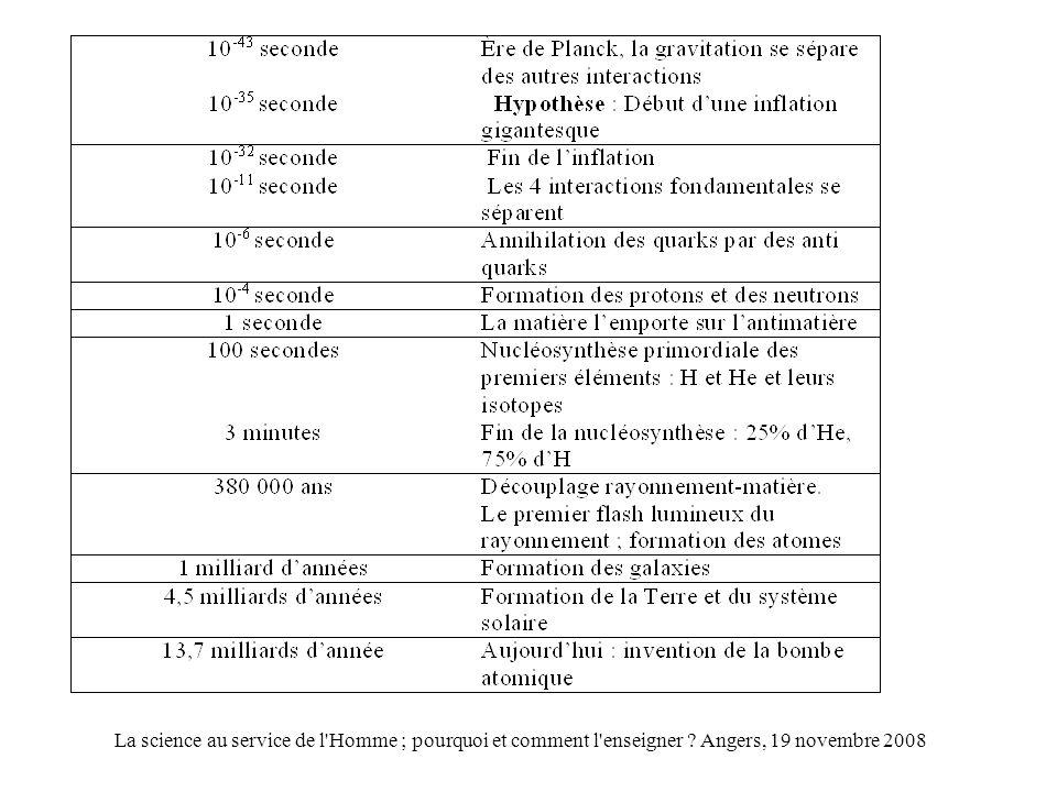 La science au service de l Homme ; pourquoi et comment l enseigner Angers, 19 novembre 2008