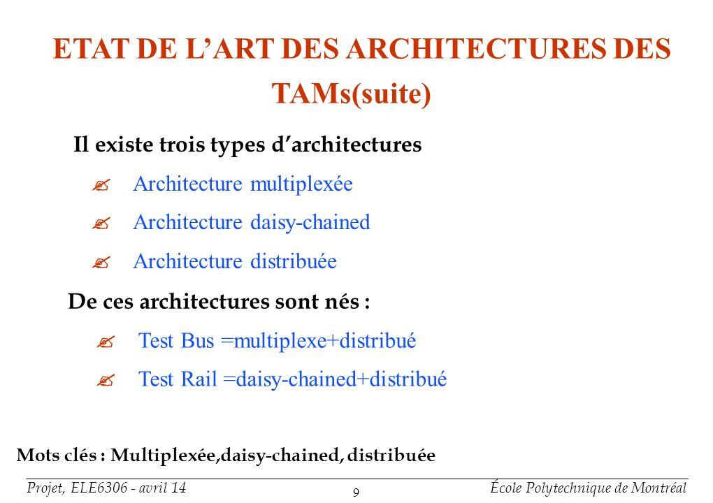 Projet, ELE6306 - avril 14École Polytechnique de Montréal 9 ETAT DE LART DES ARCHITECTURES DES TAMs(suite) De ces architectures sont nés : Test Bus =m