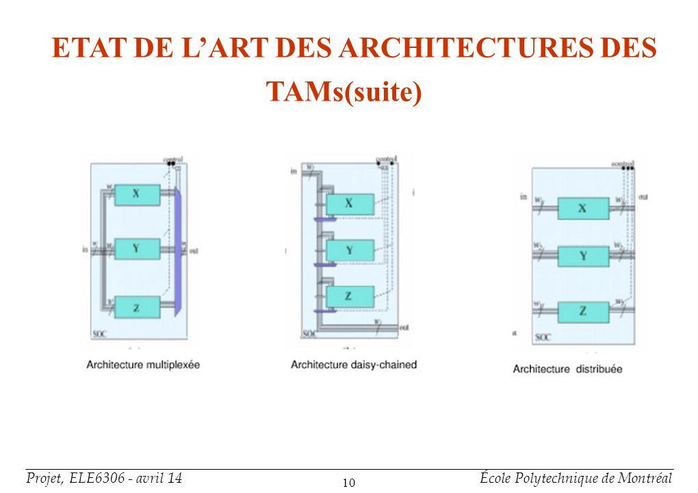 Projet, ELE6306 - avril 14École Polytechnique de Montréal 10 ETAT DE LART DES ARCHITECTURES DES TAMs(suite)