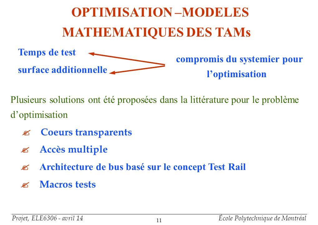 Projet, ELE6306 - avril 14École Polytechnique de Montréal 11 OPTIMISATION –MODELES MATHEMATIQUES DES TAMs Temps de test surface additionnelle compromi