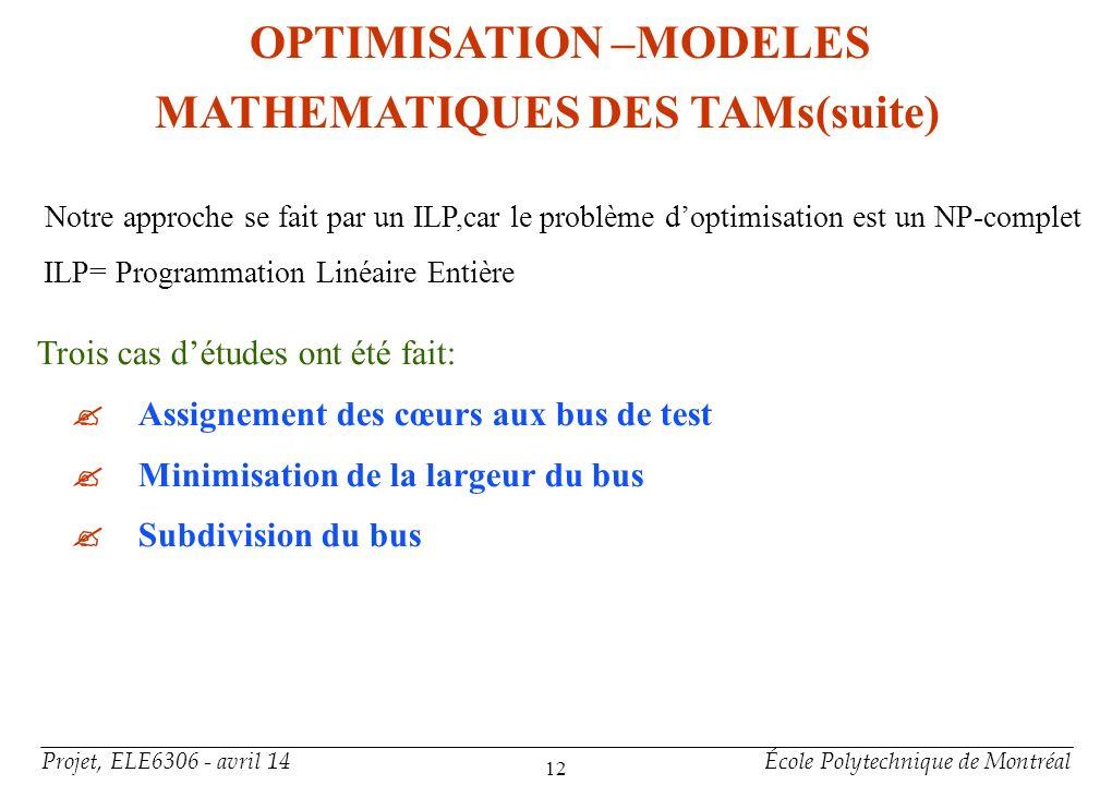 Projet, ELE6306 - avril 14École Polytechnique de Montréal 12 Notre approche se fait par un ILP,car le problème doptimisation est un NP-complet ILP= Pr