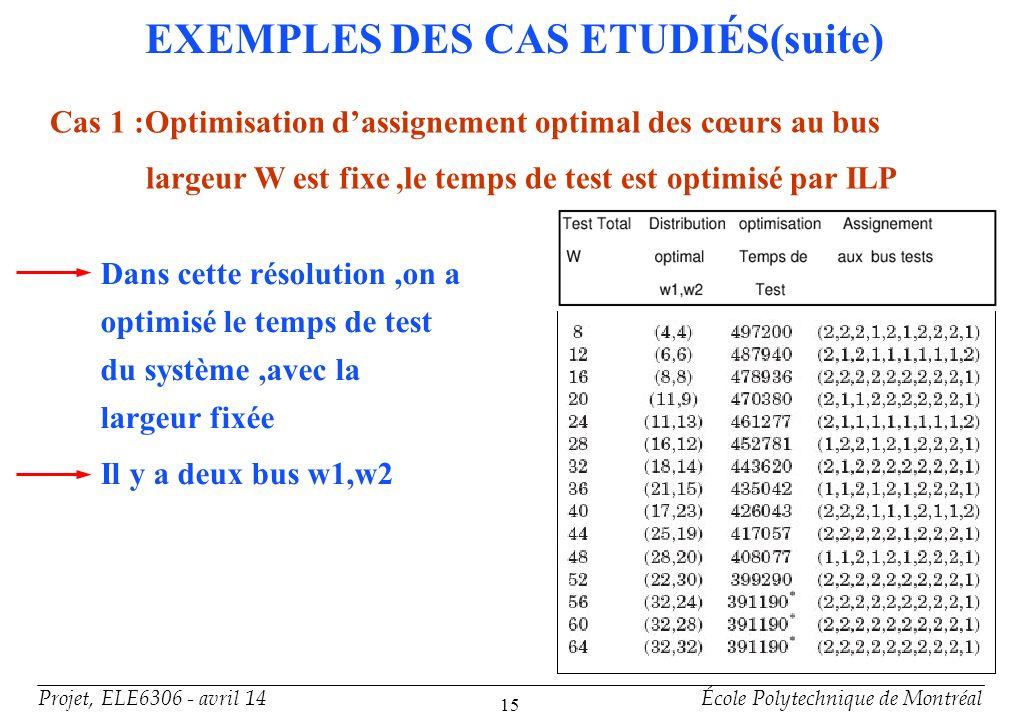 Projet, ELE6306 - avril 14École Polytechnique de Montréal 15 EXEMPLES DES CAS ETUDIÉS(suite) Cas 1 :Optimisation dassignement optimal des cœurs au bus