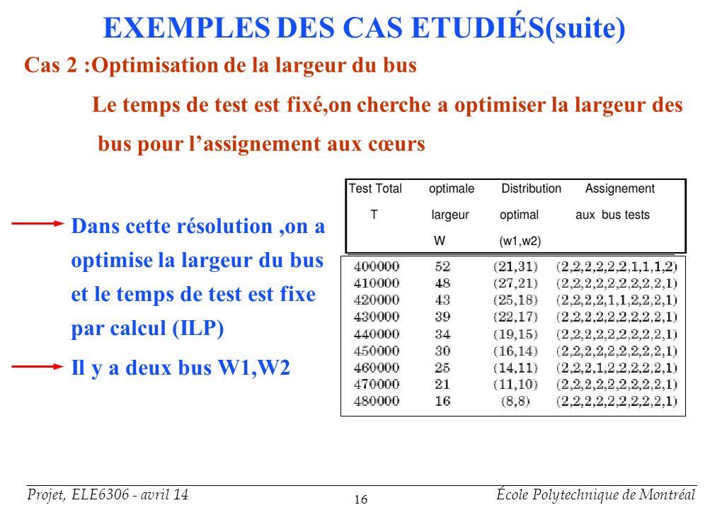 Projet, ELE6306 - avril 14École Polytechnique de Montréal 16 Cas 2 :Optimisation de la largeur du bus Le temps de test est fixé,on cherche a optimiser