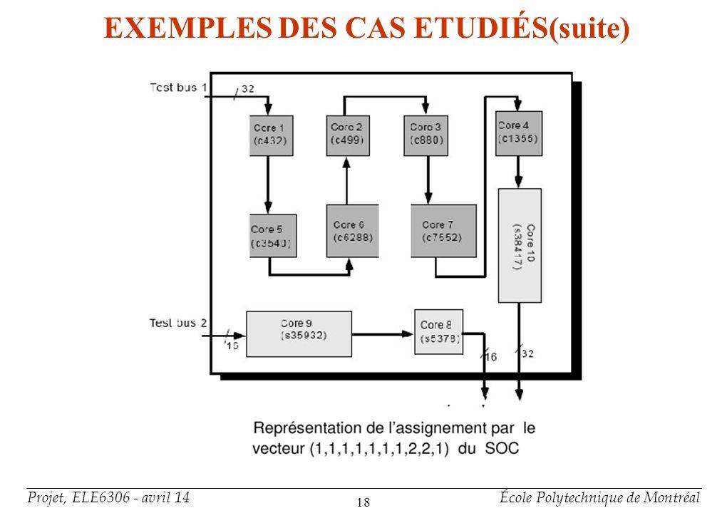 Projet, ELE6306 - avril 14École Polytechnique de Montréal 18 EXEMPLES DES CAS ETUDIÉS(suite)