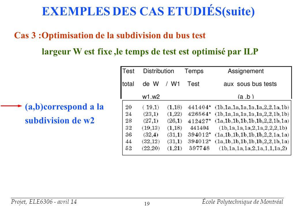 Projet, ELE6306 - avril 14École Polytechnique de Montréal 19 EXEMPLES DES CAS ETUDIÉS(suite) Cas 3 :Optimisation de la subdivision du bus test largeur