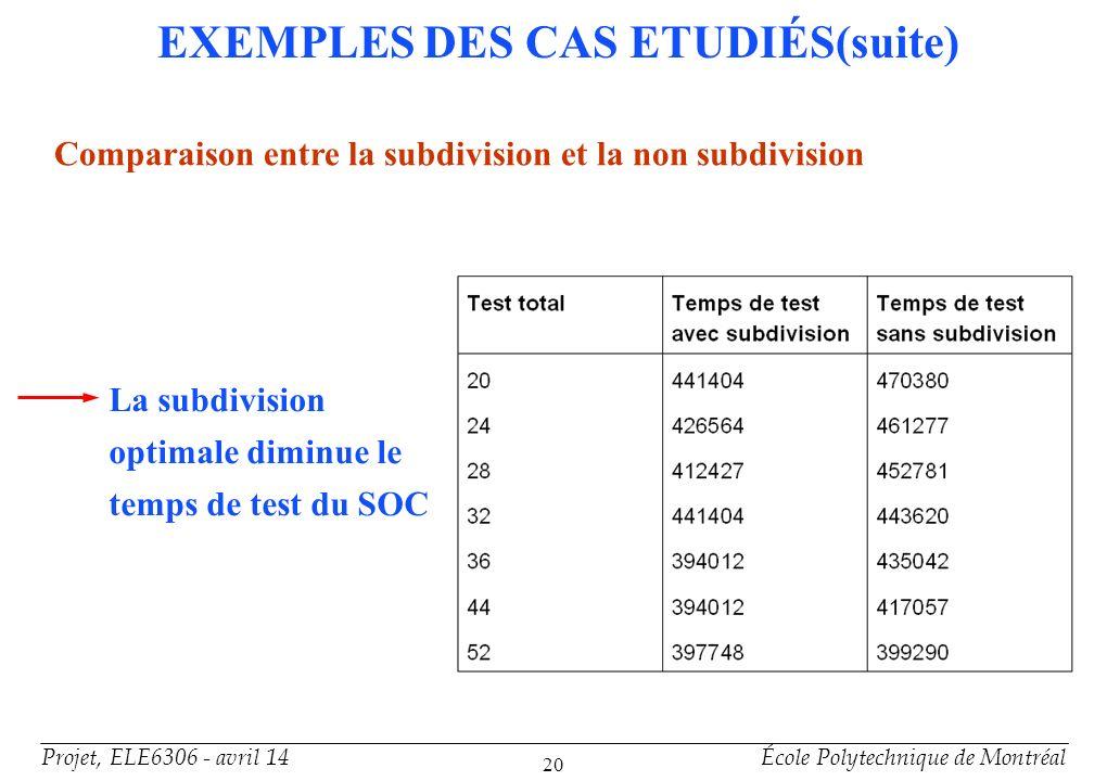 Projet, ELE6306 - avril 14École Polytechnique de Montréal 20 EXEMPLES DES CAS ETUDIÉS(suite) Comparaison entre la subdivision et la non subdivision La