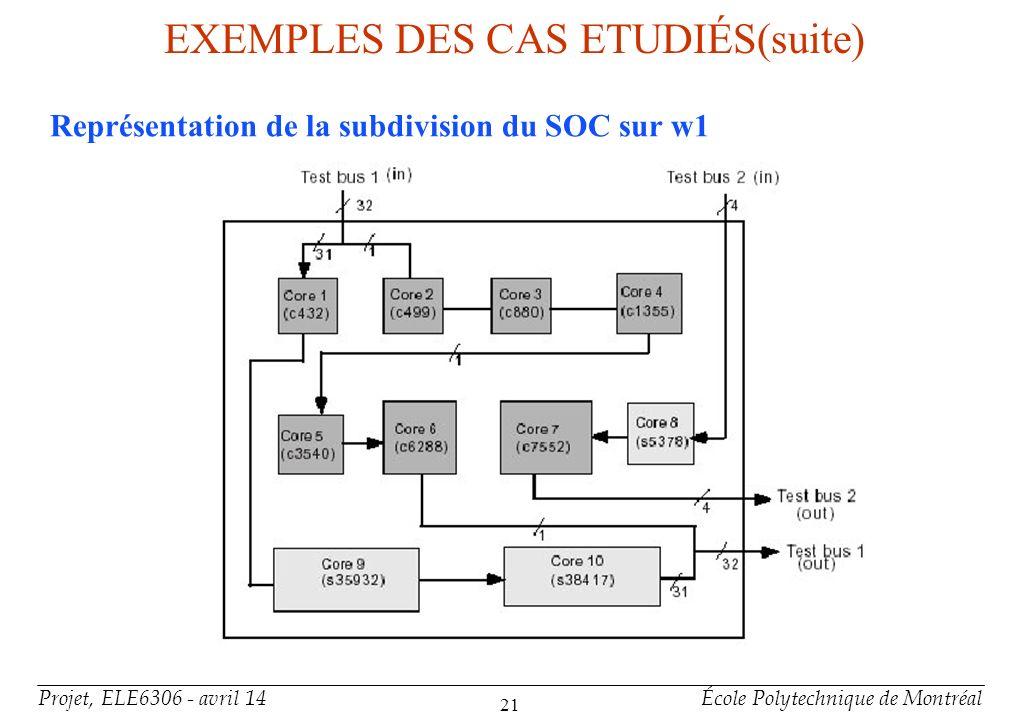 Projet, ELE6306 - avril 14École Polytechnique de Montréal 21 EXEMPLES DES CAS ETUDIÉS(suite) Représentation de la subdivision du SOC sur w1