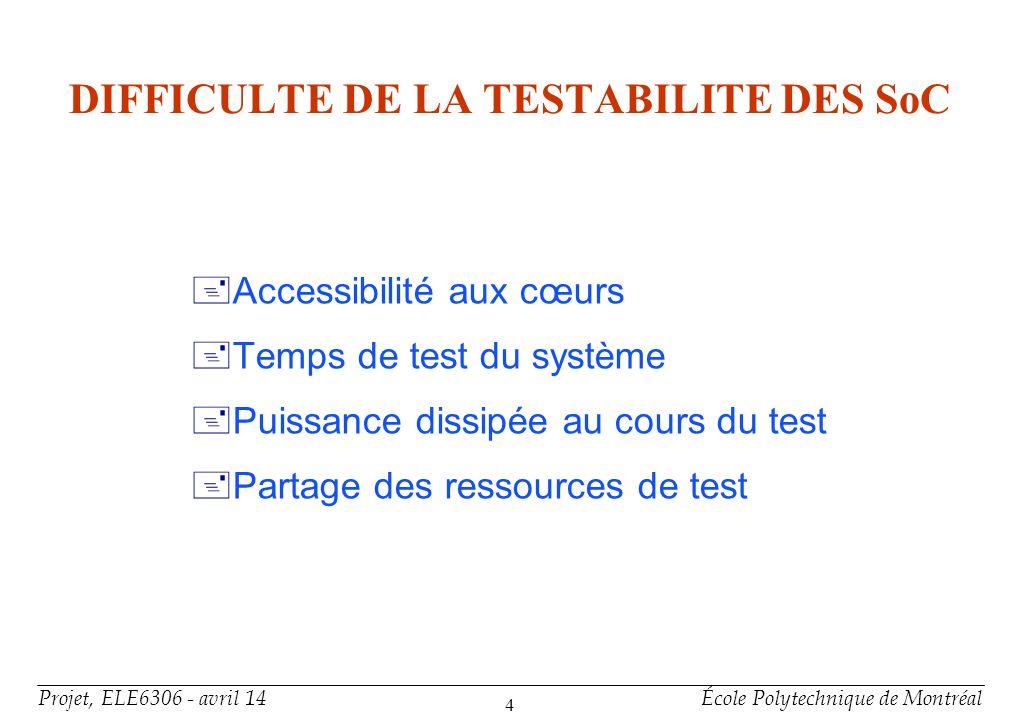 Projet, ELE6306 - avril 14École Polytechnique de Montréal 4 DIFFICULTE DE LA TESTABILITE DES SoC Accessibilité aux cœurs Temps de test du système Puis