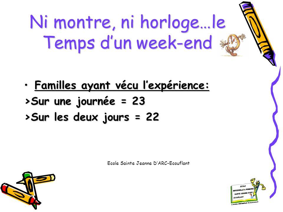 Ni montre, ni horloge…le Temps dun week-end Familles ayant vécu lexpérience:Familles ayant vécu lexpérience: >Sur une journée = 23 >Sur les deux jours