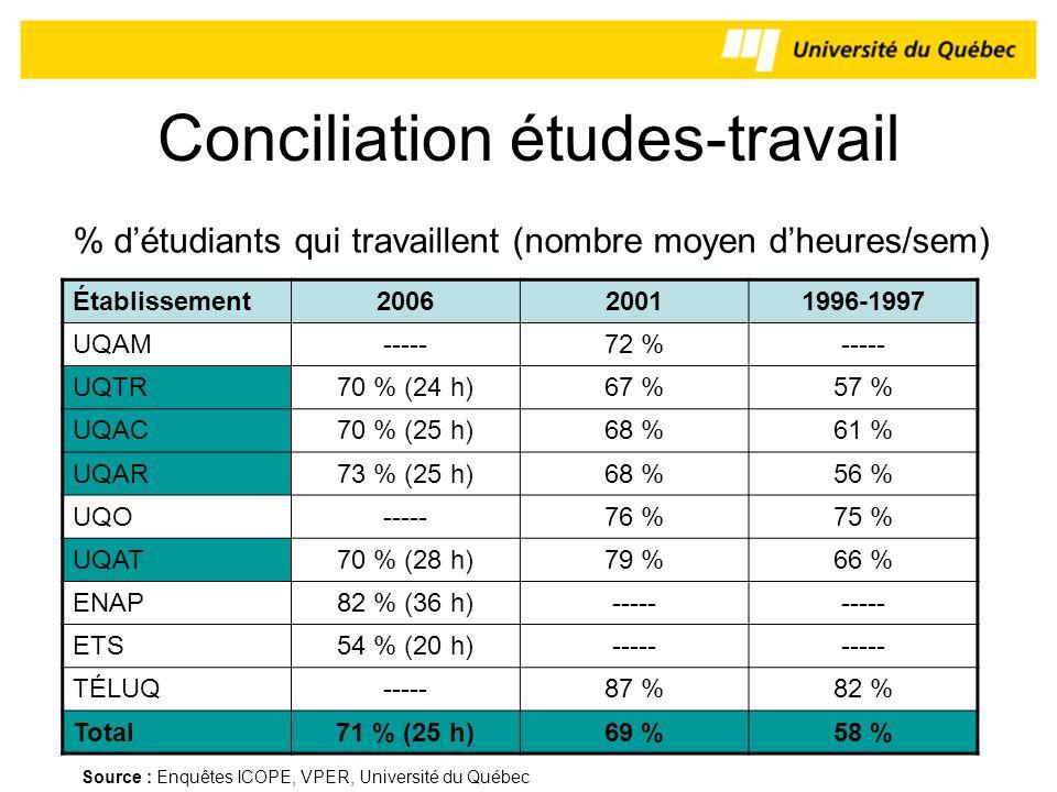 Conciliation études-travail Établissement200620011996-1997 UQAM-----72 %----- UQTR70 % (24 h)67 %57 % UQAC70 % (25 h)68 %61 % UQAR73 % (25 h)68 %56 %