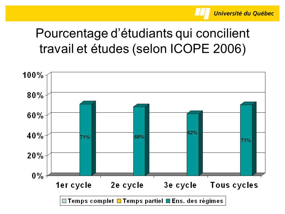 Pourcentage détudiants qui concilient travail et études (selon ICOPE 2006)