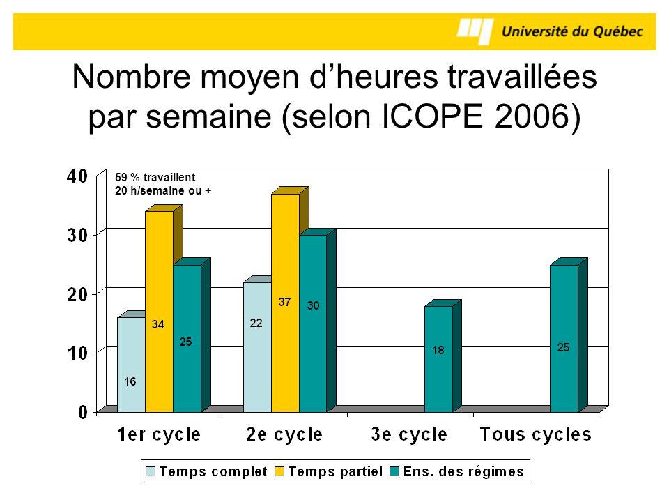 Nombre moyen dheures travaillées par semaine (selon ICOPE 2006) 59 % travaillent 20 h/semaine ou +