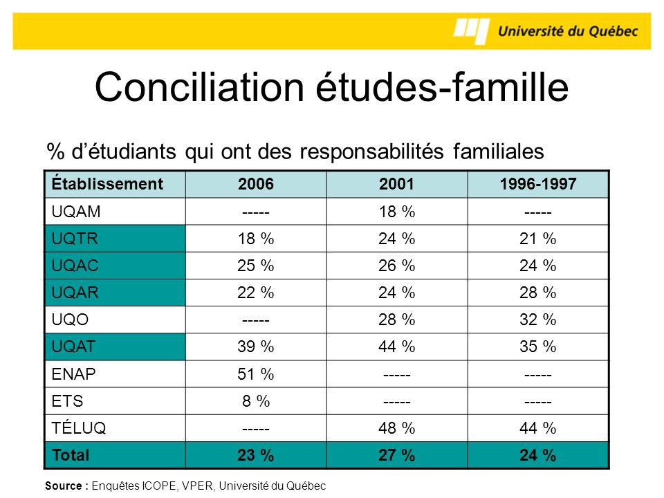 Conciliation études-famille Établissement200620011996-1997 UQAM-----18 %----- UQTR18 %24 %21 % UQAC25 %26 %24 % UQAR22 %24 %28 % UQO-----28 %32 % UQAT