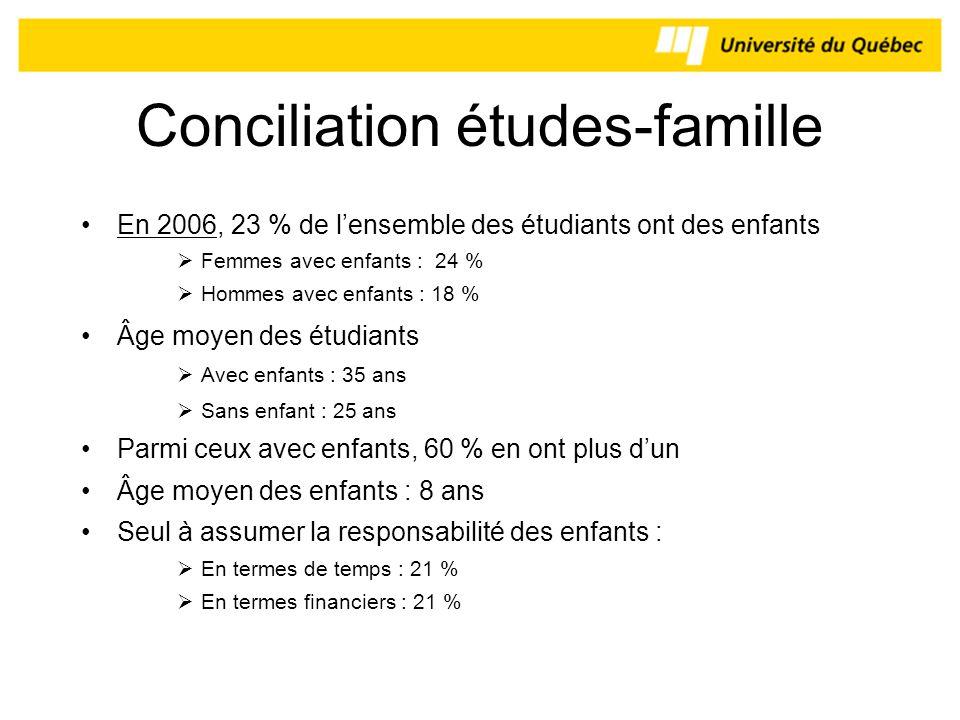 Conciliation études-famille En 2006, 23 % de lensemble des étudiants ont des enfants Femmes avec enfants : 24 % Hommes avec enfants : 18 % Âge moyen d